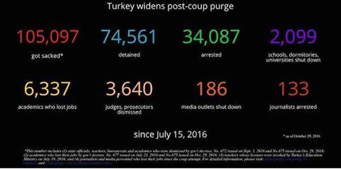 les-purges-erdogan